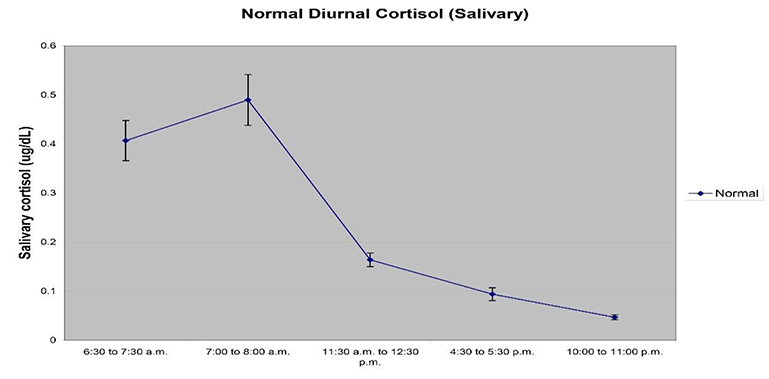 Normal Diurnal Cortisol Rhythm