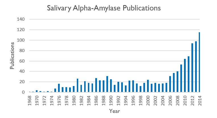 Salivary Alpha Amylase Publications by Year