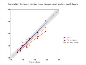 Cortisol Swab Collection Comparison