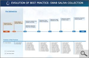 Swab Saliva Collection Device Timeline