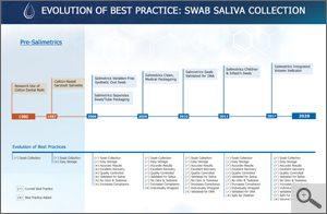 Swab Saliva Collection Device Timeline