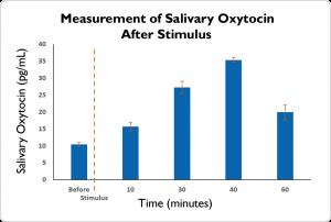 Salivary Oxytocin Response Graph