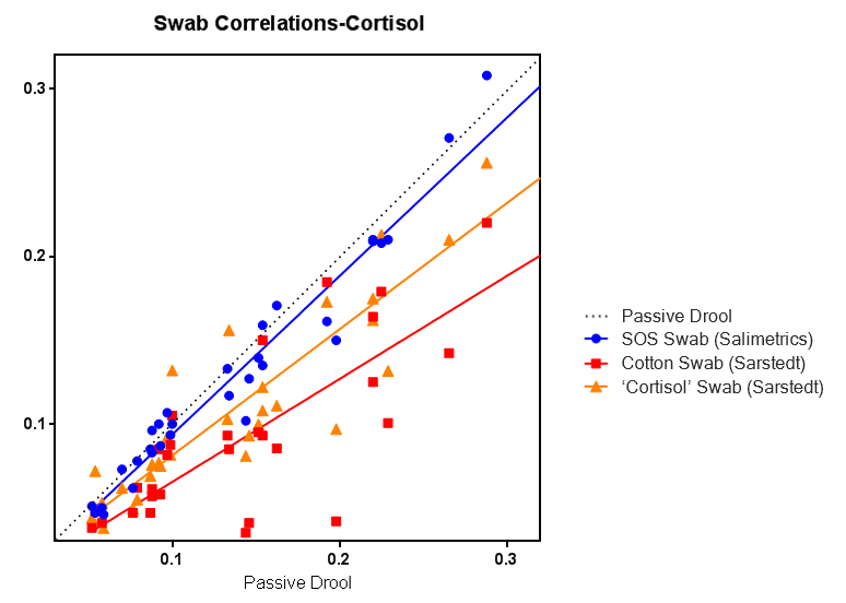 Salivary Cortisol Salivette Swab Correlations