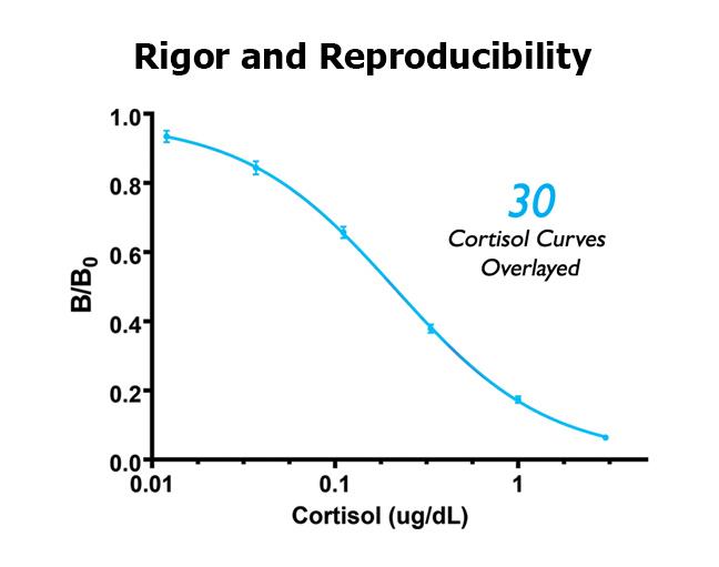 Salivary Cortisol Standard Curves Overlay